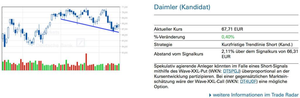 Daimler (Kandidat): Spekulativ agierende Anleger könnten im Falle eines Short-Signals mithilfe des Wave-XXL-Put (WKN: DT5PGJ) überproportional an der Kursentwicklung partizipieren. Bei einer gegensätzlichen Markteinschätzung wäre der Wave-XXL-Call (WKN: DT4U0F) eine mögliche Option., © Quelle: www.trade-radar.de (17.07.2014)