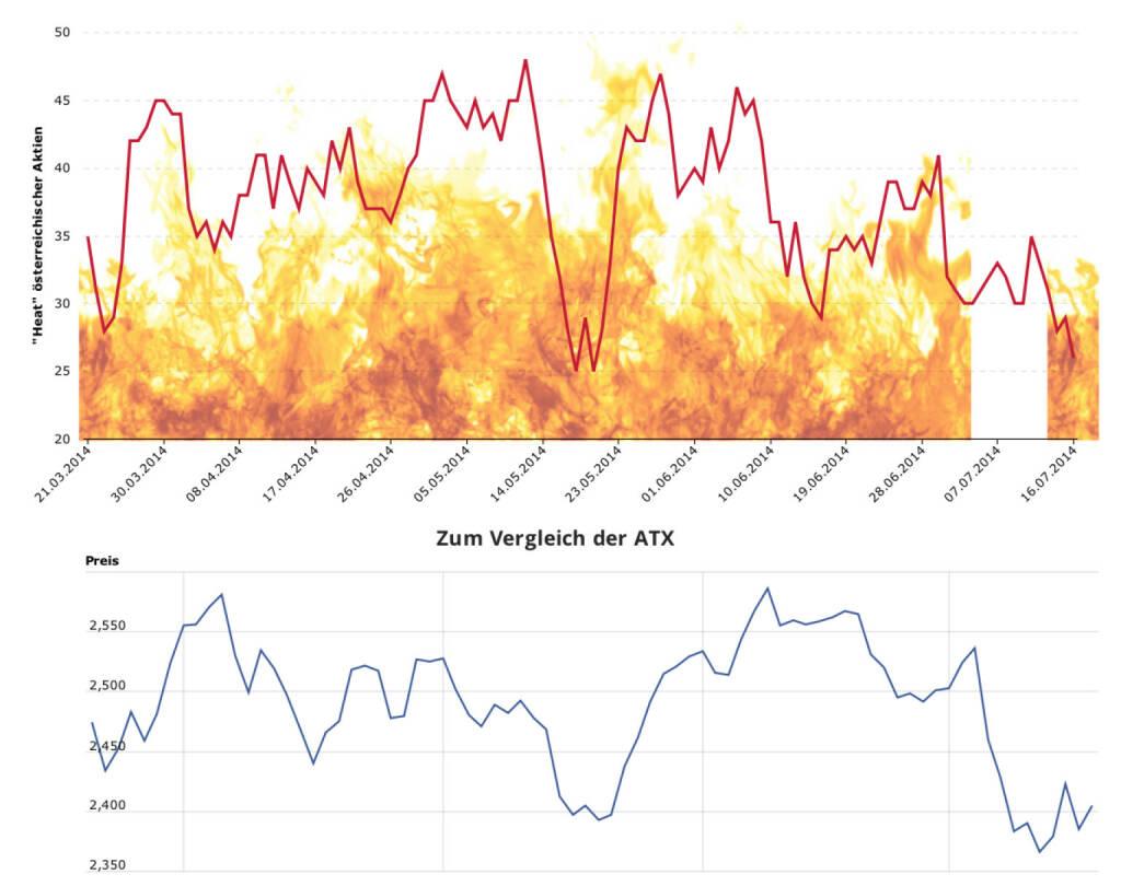 Austro-Aktien Heat fällt Mitte Juli zurück http://boerse-social.com/austro-heat, © Aussender (17.07.2014)