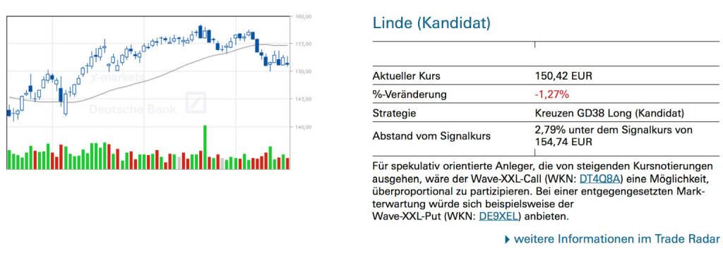 Linde (Kandidat): Für spekulativ orientierte Anleger, die von steigenden Kursnotierungen ausgehen, wäre der Wave-XXL-Call (WKN: DT4Q8A) eine Möglichkeit, überproportional zu partizipieren. Bei einer entgegengesetzten Markterwartung würde sich beispielsweise der Wave-XXL-Put (WKN: DE9XEL) anbieten., © Quelle: www.trade-radar.de (18.07.2014)