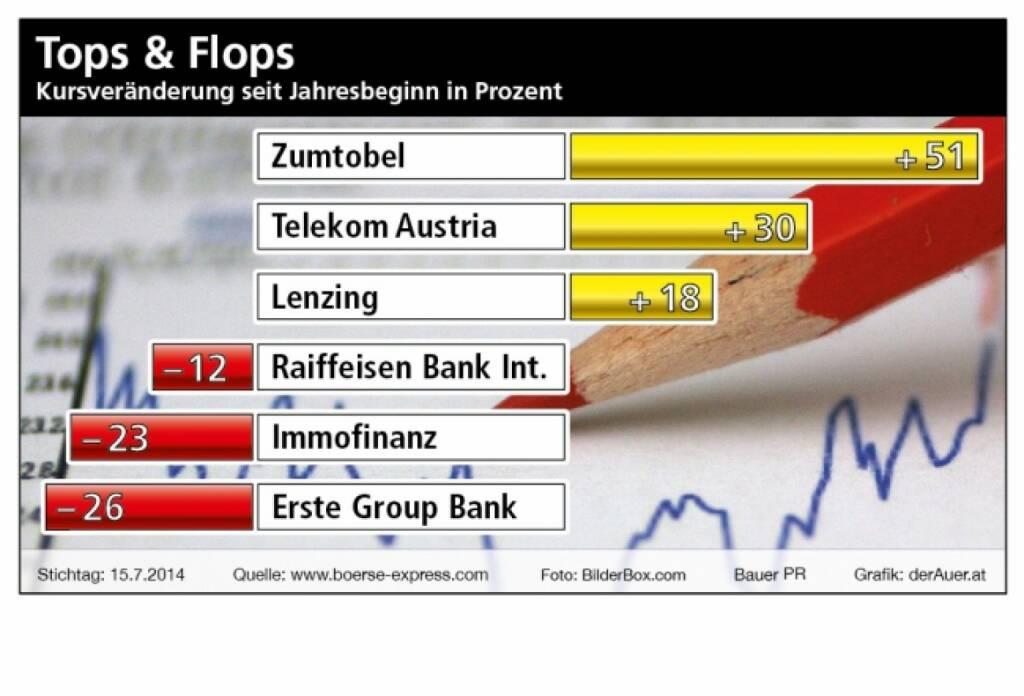 Zumtobel, Telekom, Lenzing, RBI, Erste Group - Austro Tops & Flops, Kursveränderung seit Jahresbeginn in Prozent (c) derAuer Grafik Buch Web , © Aussender (19.07.2014)