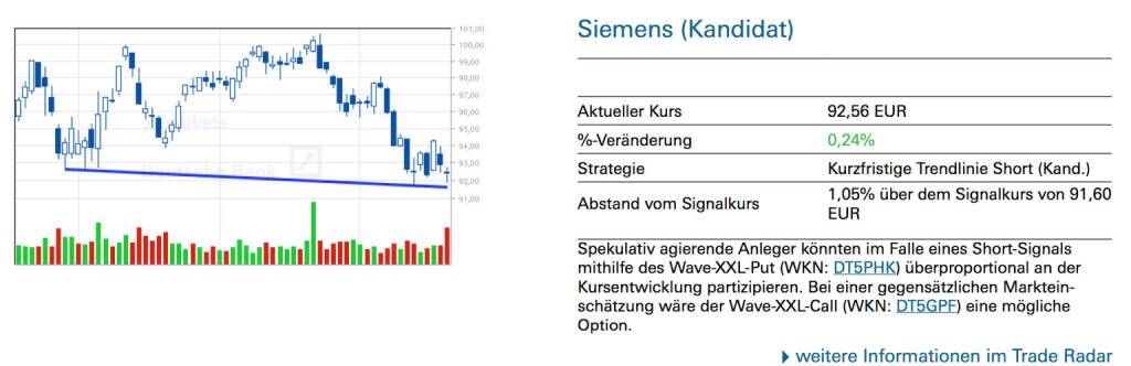 Siemens (Kandidat): Spekulativ agierende Anleger könnten im Falle eines Short-Signals mithilfe des Wave-XXL-Put (WKN: DT5PHK) überproportional an der Kursentwicklung partizipieren. Bei einer gegensätzlichen Markteinschätzung wäre der Wave-XXL-Call (WKN: DT5GPF) eine mögliche Option., © Quelle: www.trade-radar.de (21.07.2014)