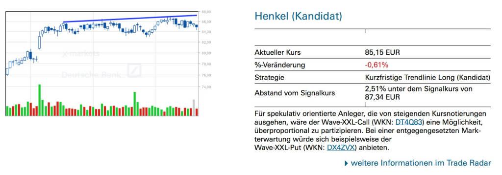 Henkel (Kandidat): Für spekulativ orientierte Anleger, die von steigenden Kursnotierungen ausgehen, wäre der Wave-XXL-Call (WKN: DT4Q83) eine Möglichkeit, überproportional zu partizipieren. Bei einer entgegengesetzten Markterwartung würde sich beispielsweise der Wave-XXL-Put (WKN: DX4ZVX) anbieten., © Quelle: www.trade-radar.de (22.07.2014)