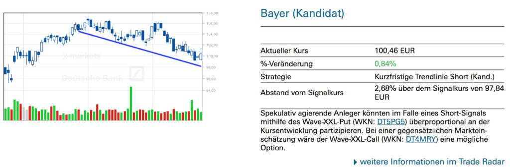 Bayer (Kandidat): Spekulativ agierende Anleger könnten im Falle eines Short-Signals mithilfe des Wave-XXL-Put (WKN: DT5PG5) überproportional an der Kursentwicklung partizipieren. Bei einer gegensätzlichen Markteinschätzung wäre der Wave-XXL-Call (WKN: DT4MRY) eine mögliche Option, © Quelle: www.trade-radar.de (24.07.2014)