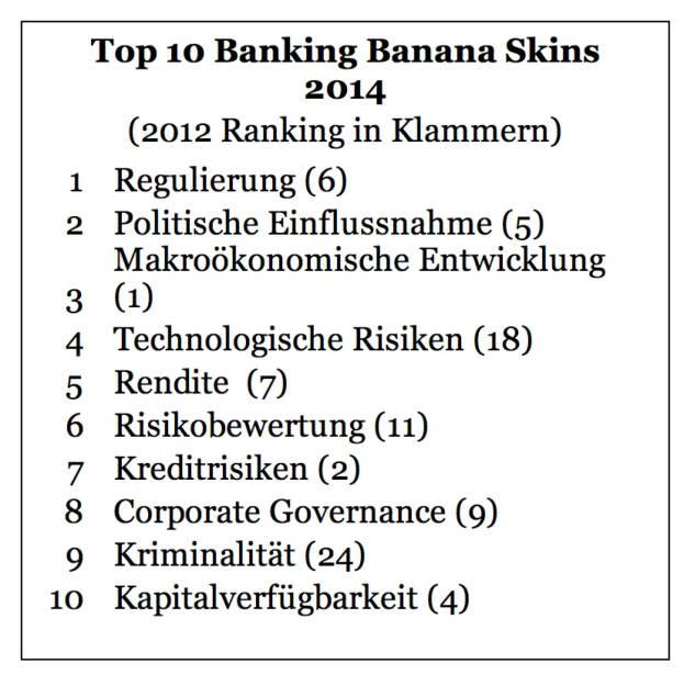 """Zunehmende Regulierung und der Einfluss durch die Politik bereiten der Finanzwelt Kopfzerbrechen. Zu diesem Ergebnis kommt die Analyse """"Banking Banana Skins"""", für die PwC und das Centre for the Study of Financial Innovation (CSFI) über 650 Bankenvertreter, Regulatoren und Branchenbeobachter aus 59 Ländern weltweit befragt haben. Neu in den Top 10: die Furcht vor Kriminalität und technologischen Risiken. Die Branche sieht sich allerdings gut vorbereitet auf die möglichen Bedrohungen., © Aussender (24.07.2014)"""