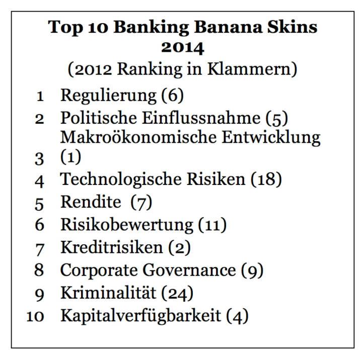 """Zunehmende Regulierung und der Einfluss durch die Politik bereiten der Finanzwelt Kopfzerbrechen. Zu diesem Ergebnis kommt die Analyse """"Banking Banana Skins"""", für die PwC und das Centre for the Study of Financial Innovation (CSFI) über 650 Bankenvertreter, Regulatoren und Branchenbeobachter aus 59 Ländern weltweit befragt haben. Neu in den Top 10: die Furcht vor Kriminalität und technologischen Risiken. Die Branche sieht sich allerdings gut vorbereitet auf die möglichen Bedrohungen."""