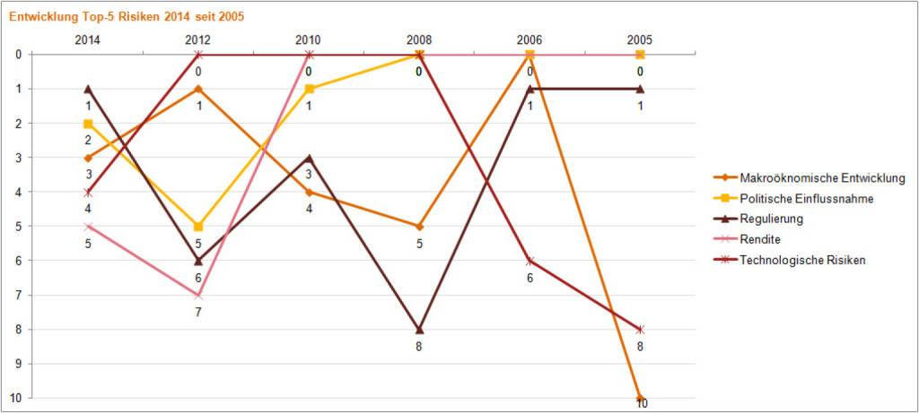 Entwicklung der Top 5 Risiken für Banken seit 2005 - http://presse.pwc.at/presse/file/presse/2014-07/PwC_PA_Banking_Banana_Skins_240714.pdf, © Aussender (24.07.2014)