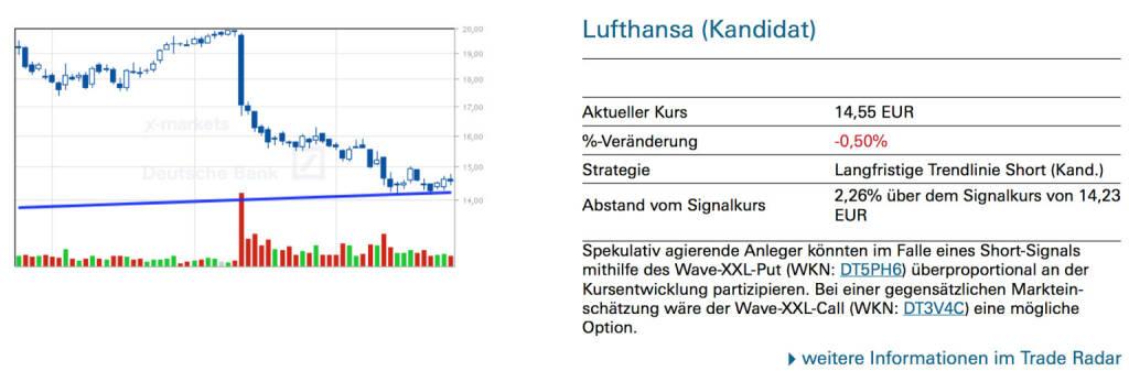 Lufthansa (Kandidat): Spekulativ agierende Anleger könnten im Falle eines Short-Signals mithilfe des Wave-XXL-Put (WKN: DT5PH6) überproportional an der Kursentwicklung partizipieren. Bei einer gegensätzlichen Markteinschätzung wäre der Wave-XXL-Call (WKN: DT3V4C) eine mögliche Option., © Quelle: www.trade-radar.de (25.07.2014)