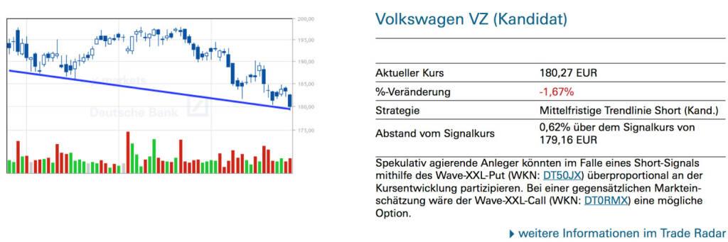 Volkswagen VZ (Kandidat): Spekulativ agierende Anleger könnten im Falle eines Short-Signals mithilfe des Wave-XXL-Put (WKN: DT50JX) überproportional an der Kursentwicklung partizipieren. Bei einer gegensätzlichen Markteinschätzung wäre der Wave-XXL-Call (WKN: DT0RMX) eine mögliche Option., © Quelle: www.trade-radar.de (28.07.2014)