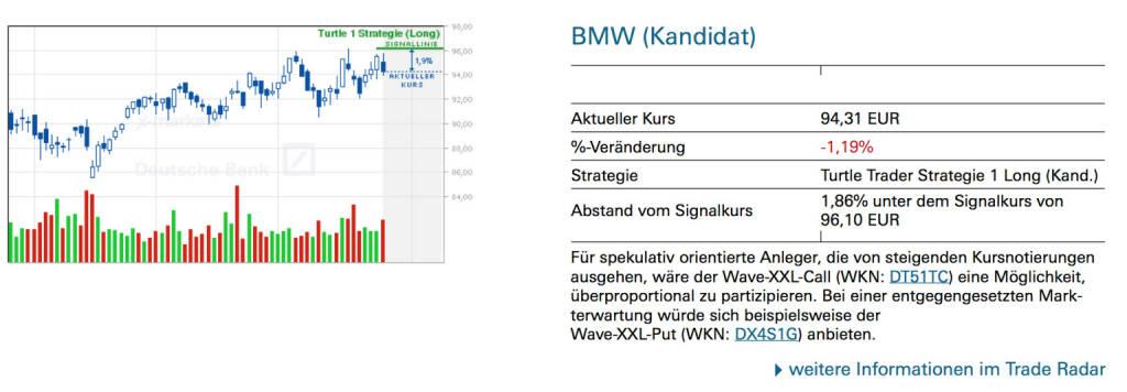 BMW (Kandidat): Für spekulativ orientierte Anleger, die von steigenden Kursnotierungen ausgehen, wäre der Wave-XXL-Call (WKN: DT51TC) eine Möglichkeit, überproportional zu partizipieren. Bei einer entgegengesetzten Markterwartung würde sich beispielsweise der Wave-XXL-Put (WKN: DX4S1G) anbieten., © Quelle: www.trade-radar.de (28.07.2014)
