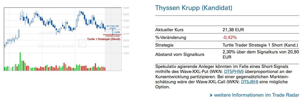 Thyssen Krupp (Kandidat): Spekulativ agierende Anleger könnten im Falle eines Short-Signals mithilfe des Wave-XXL-Put (WKN: DT5PHM) überproportional an der Kursentwicklung partizipieren. Bei einer gegensätzlichen Markteinschätzung wäre der Wave-XXL-Call (WKN: DT5J6H) eine mögliche Option., © Quelle: www.trade-radar.de (29.07.2014)