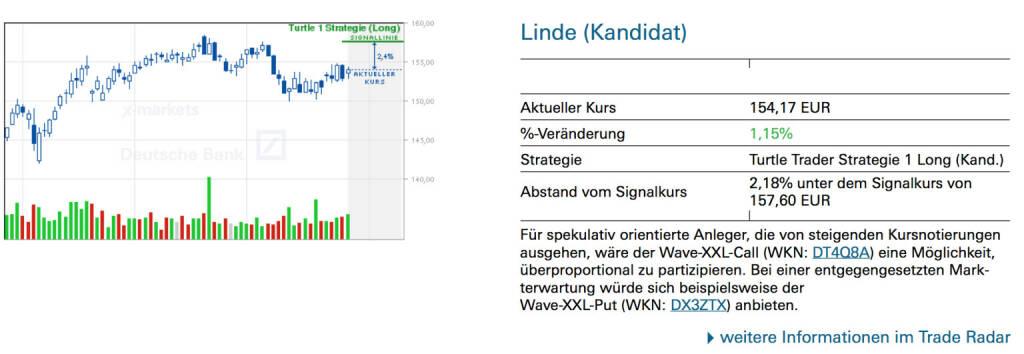Linde (Kandidat): Für spekulativ orientierte Anleger, die von steigenden Kursnotierungen ausgehen, wäre der Wave-XXL-Call (WKN: DT4Q8A) eine Möglichkeit, überproportional zu partizipieren. Bei einer entgegengesetzten Markterwartung würde sich beispielsweise der Wave-XXL-Put (WKN: DX3ZTX) anbieten., © Quelle: www.trade-radar.de (29.07.2014)