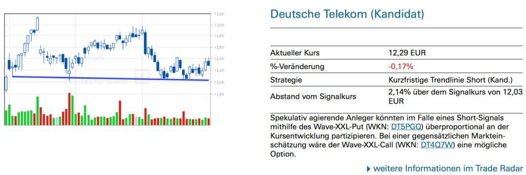 Deutsche Telekom (Kandidat): Spekulativ agierende Anleger könnten im Falle eines Short-Signals mithilfe des Wave-XXL-Put (WKN: DT5PGQ) überproportional an der Kursentwicklung partizipieren. Bei einer gegensätzlichen Markteinschätzung wäre der Wave-XXL-Call (WKN: DT4Q7W) eine mögliche Option., © Quelle: www.trade-radar.de (31.07.2014)