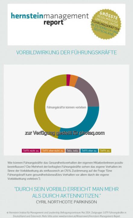 Hernstein Institut für Management und Leadership: Chefsache gesundes Führen: Vorbildwirkung der Führungskräfte