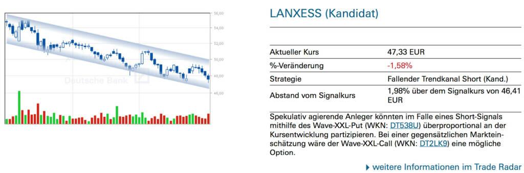 Lanxess (Kandidat): Spekulativ agierende Anleger könnten im Falle eines Short-Signals mithilfe des Wave-XXL-Put (WKN: DT538U) überproportional an der Kursentwicklung partizipieren. Bei einer gegensätzlichen Marktein- schätzung wäre der Wave-XXL-Call (WKN: DT2LK9) eine mögliche Option., © Quelle: www.trade-radar.de (01.08.2014)