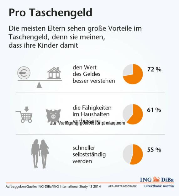 ING-DiBa: Taschengeld, © Aussender (01.08.2014)