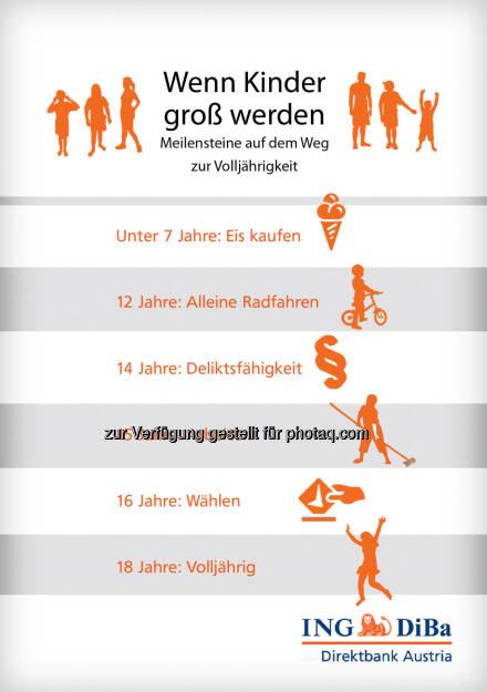 ING-DiBa: Wichtige Altersgrenzen: Was genau ab welchem Alter zulässig ist, © Aussender (01.08.2014)