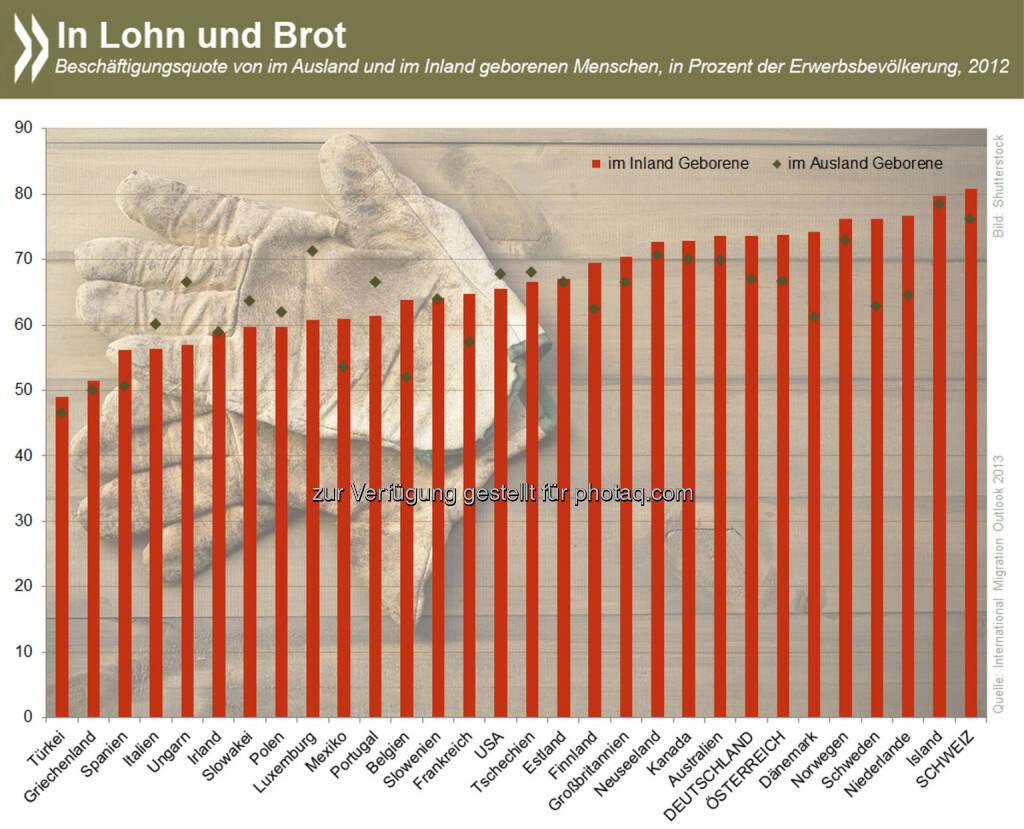 In Lohn und Brot: Im Ausland geborene Menschen gehen in knapp zwei Dritteln der OECD-Länder seltener einer bezahlten Tätigkeit nach als im Inland Geborene. Für den Beschäftigungsanteil macht das Geschlecht aber oft einen größeren Unterschied als die Herkunft.  Alle Zahlen zu Beschäftigung und Arbeitslosigkeit verschiedener Bevölkerungsgruppen gibt es unter: http://bit.ly/1rMBkL5, © OECD (01.08.2014)