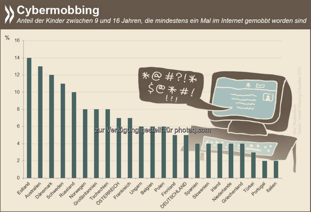 World Wide Whip: Cybermobbing ist eine der Gefahren, die das Internet gerade auch für junge Menschen birgt. Der Übergang von Tätern zu Opfern ist dabei oft fließend: 18 Prozent der Online-Bullies und fast der Hälfte der Offline-Bullies ging es selbst schon mal an den Kragen.   Mehr Infos zum Thema gibt es unter: http://bit.ly/18j7NKK (S. 104), © OECD (01.08.2014)