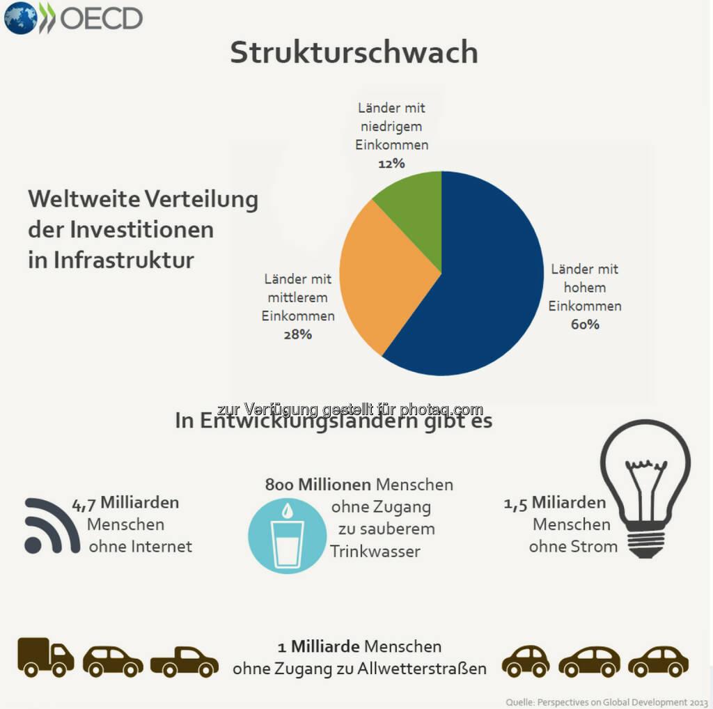 Strukturschwach: Niedrigeinkommensländer geben nur einen Bruchteil dessen für ihre Infrastruktur aus, was sich reichere Länder leisten. 800 Millionen Menschen in Entwicklungsländern haben keinen Zugang zu sicherem Trinkwasser, 1,5 Milliarden leben ohne Strom.  Mehr Informationen zum Thema gibt es unter: http://bit.ly/1zWCiGW (S. 218), © OECD (01.08.2014)