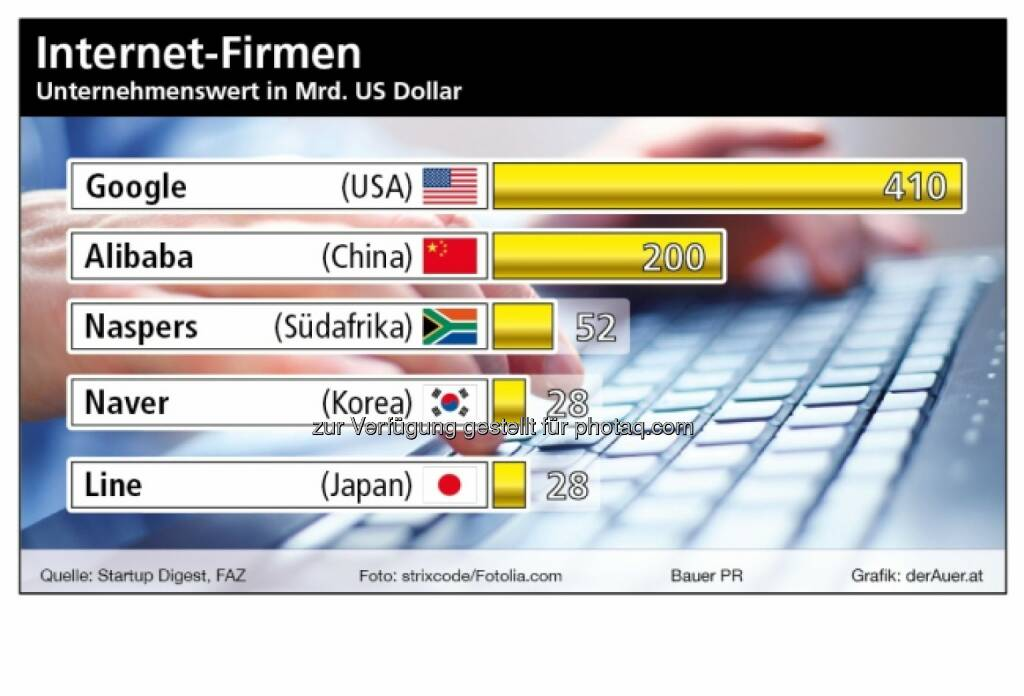 Börsenwert Google, Alibaba, Naspers, Naver, Line (c) derAuer Grafik Buch Web, © Aussender (02.08.2014)
