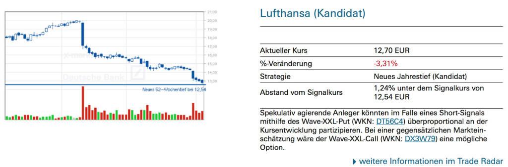 Lufthansa (Kandidat): Spekulativ agierende Anleger könnten im Falle eines Short-Signals mithilfe des Wave-XXL-Put (WKN: DT56C4) überproportional an der Kursentwicklung partizipieren. Bei einer gegensätzlichen Markteinschätzung wäre der Wave-XXL-Call (WKN: DX3W79) eine mögliche Option., © Quelle: www.trade-radar.de (06.08.2014)