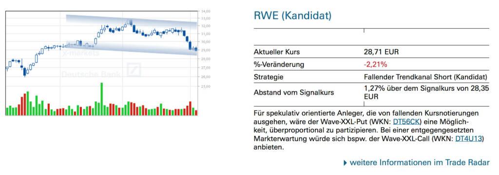 RWE (Kandidat): Für spekulativ orientierte Anleger, die von fallenden Kursnotierungen ausgehen, wäre der Wave-XXL-Put (WKN: DT56CK) eine Möglich- keit, überproportional zu partizipieren. Bei einer entgegengesetzten Markterwartung würde sich bspw. der Wave-XXL-Call (WKN: DT4U13) anbieten., © Quelle: www.trade-radar.de (06.08.2014)