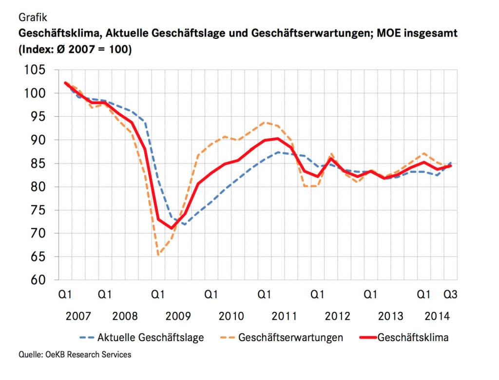 Der Geschäftsklima-Index Mittelosteuropa (MOE) steigt im Juli 2014 moderat um 0,8 Punkte auf 84,5. Getrieben wird diese Entwicklung von einer günstigeren Beurteilung der aktuellen Geschäftssituation: Der entsprechende Index klettert um 2,6 Punkte auf einen Wert von 85,1 und überschreitet damit erstmals wieder das Niveau von Anfang 2012. Die Mittelosteuropa-Geschäfte der Unternehmen laufen zur Jahresmitte 2014 also gut. Beim Blick auf den Geschäftsverlauf im kommenden Halbjahr lässt der Optimismus hingegen neuerlich nach: Der Index der Geschäftserwartungen sinkt um 1,2 Punkte auf 84, nach einem Minus von bereits 2,0 Punkten im April (c) OeKB, © Aussender (06.08.2014)