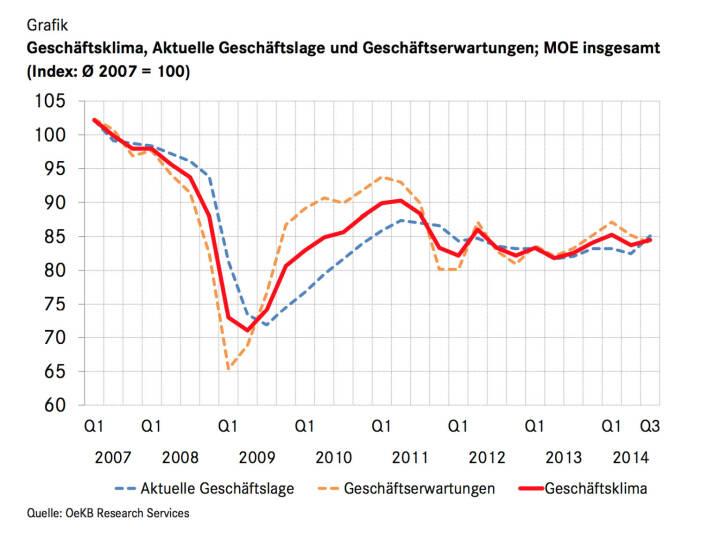 Der Geschäftsklima-Index Mittelosteuropa (MOE) steigt im Juli 2014 moderat um 0,8 Punkte auf 84,5. Getrieben wird diese Entwicklung von einer günstigeren Beurteilung der aktuellen Geschäftssituation: Der entsprechende Index klettert um 2,6 Punkte auf einen Wert von 85,1 und überschreitet damit erstmals wieder das Niveau von Anfang 2012. Die Mittelosteuropa-Geschäfte der Unternehmen laufen zur Jahresmitte 2014 also gut. Beim Blick auf den Geschäftsverlauf im kommenden Halbjahr lässt der Optimismus hingegen neuerlich nach: Der Index der Geschäftserwartungen sinkt um 1,2 Punkte auf 84, nach einem Minus von bereits 2,0 Punkten im April (c) OeKB