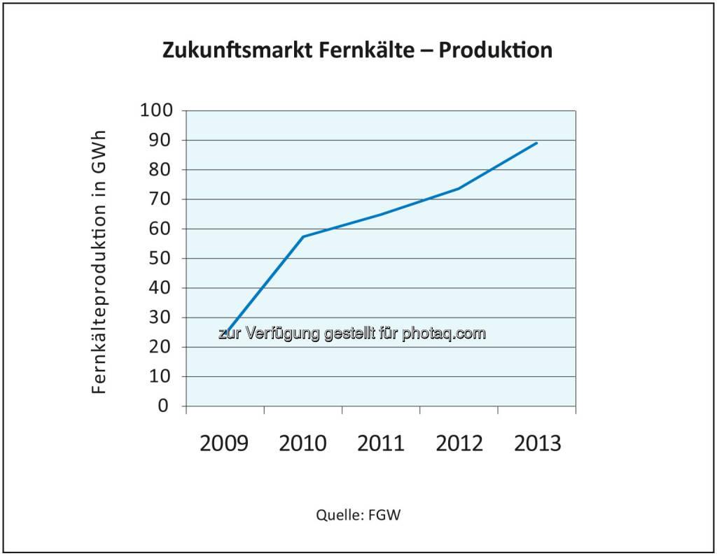 Fachverband Gas Wärme: Österreich hat großes Potenzial bei Fernkälte - Insbesondere in den Ballungszentren steigt der Kältebedarf rasant. Fernkälte gilt gegenüber herkömmlichen Klima-Geräten als besonders umweltfreundlich, verursacht weniger CO2-Emissionen, und als Primärenergie kommt die Abwärme von Kraftwerken ebenso zum Einsatz wie etwa Biomasse (c) FGW, © Aussender (06.08.2014)