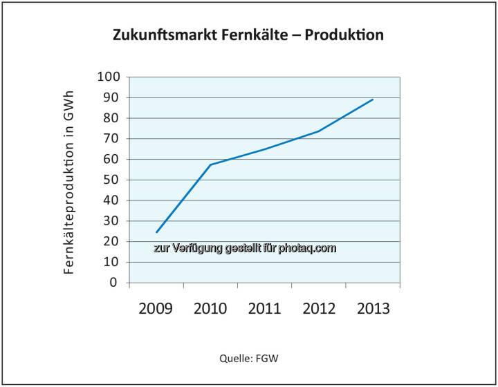 Fachverband Gas Wärme: Österreich hat großes Potenzial bei Fernkälte - Insbesondere in den Ballungszentren steigt der Kältebedarf rasant. Fernkälte gilt gegenüber herkömmlichen Klima-Geräten als besonders umweltfreundlich, verursacht weniger CO2-Emissionen, und als Primärenergie kommt die Abwärme von Kraftwerken ebenso zum Einsatz wie etwa Biomasse (c) FGW
