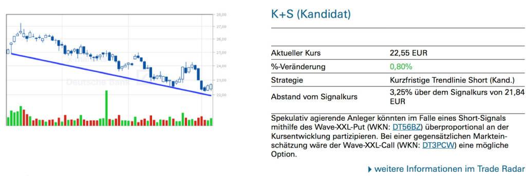 K+S (Kandidat): Spekulativ agierende Anleger könnten im Falle eines Short-Signals mithilfe des Wave-XXL-Put (WKN: DT56BZ) überproportional an der Kursentwicklung partizipieren. Bei einer gegensätzlichen Markteinschätzung wäre der Wave-XXL-Call (WKN: DT3PCW) eine mögliche Option., © Quelle: www.trade-radar.de (07.08.2014)
