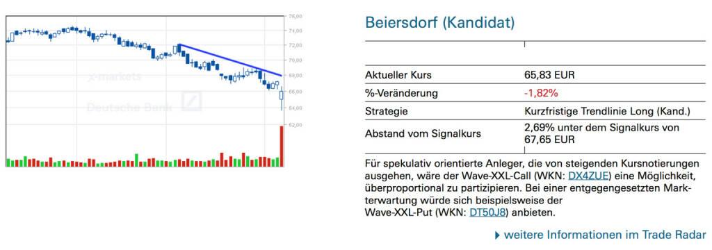 Beiersdorf (Kandidat): Für spekulativ orientierte Anleger, die von steigenden Kursnotierungen ausgehen, wäre der Wave-XXL-Call (WKN: DX4ZUE) eine Möglichkeit, überproportional zu partizipieren. Bei einer entgegengesetzten Markterwartung würde sich beispielsweise der Wave-XXL-Put (WKN: DT50J8) anbieten, © Quelle: www.trade-radar.de (08.08.2014)