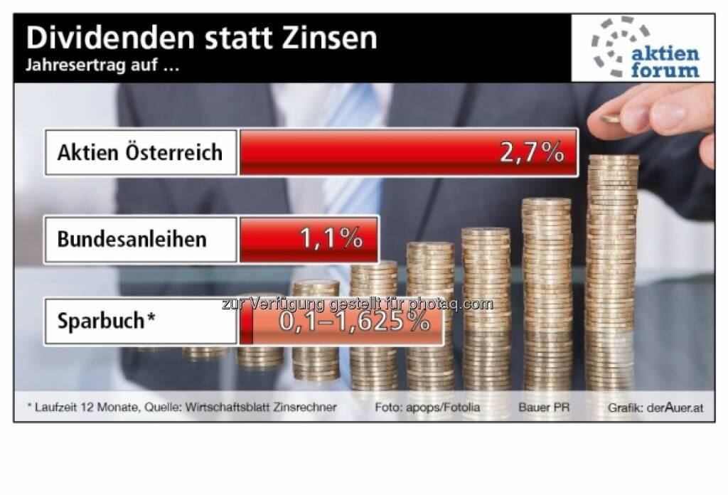 Dividenden statt Zinsen - Aktien Österreich vs. Bundesanleihen vs. Sparbuch (c) derAuer Grafik Buch Web, © Aussender (10.08.2014)