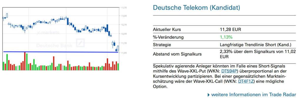 Deutsche Telekom (Kandidat): Spekulativ agierende Anleger könnten im Falle eines Short-Signals mithilfe des Wave-XXL-Put (WKN: DT594P) überproportional an der Kursentwicklung partizipieren. Bei einer gegensätzlichen Markteinschätzung wäre der Wave-XXL-Call (WKN: DT4F1Z) eine mögliche Option., © Quelle: www.trade-radar.de (12.08.2014)