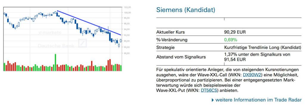 Siemens (Kandidat): Für spekulativ orientierte Anleger, die von steigenden Kursnotierungen ausgehen, wäre der Wave-XXL-Call (WKN: DX90W2) eine Möglichkeit, überproportional zu partizipieren. Bei einer entgegengesetzten Markterwartung würde sich beispielsweise der Wave-XXL-Put (WKN: DT56CS) anbieten., © Quelle: www.trade-radar.de (12.08.2014)