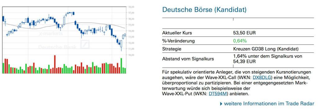 Deutsche Börse (Kandidat): Für spekulativ orientierte Anleger, die von steigenden Kursnotierungen ausgehen, wäre der Wave-XXL-Call (WKN: DX8DLG) eine Möglichkeit, überproportional zu partizipieren. Bei einer entgegengesetzten Markterwartung würde sich beispielsweise der Wave-XXL-Put (WKN: DT594M) anbieten, © Quelle: www.trade-radar.de (13.08.2014)
