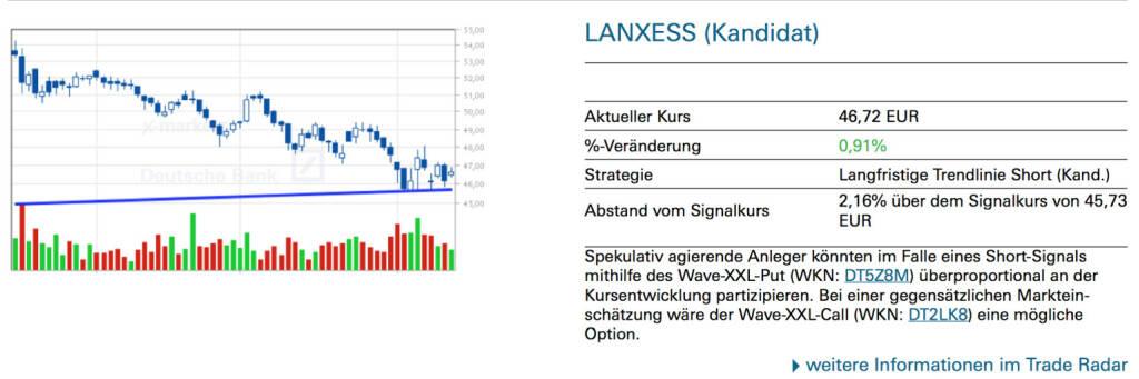 Lanxess (Kandidat): Spekulativ agierende Anleger könnten im Falle eines Short-Signals mithilfe des Wave-XXL-Put (WKN: DT5Z8M) überproportional an der Kursentwicklung partizipieren. Bei einer gegensätzlichen Markteinschätzung wäre der Wave-XXL-Call (WKN: DT2LK8) eine mögliche Option., © Quelle: www.trade-radar.de (14.08.2014)