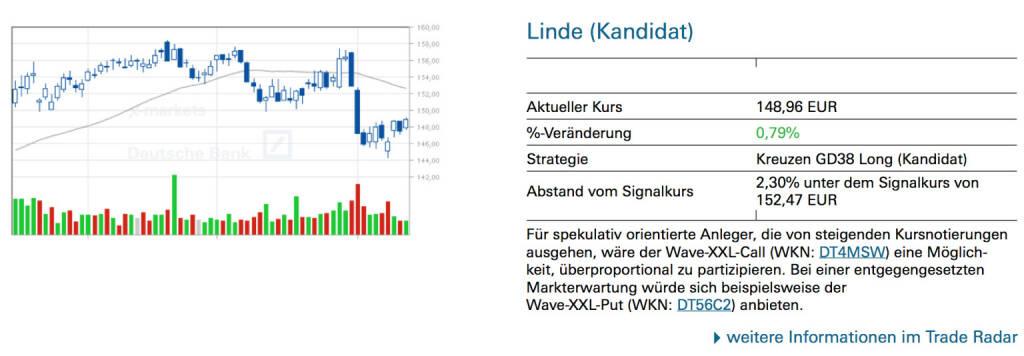 Linde (Kandidat): Für spekulativ orientierte Anleger, die von steigenden Kursnotierungen ausgehen, wäre der Wave-XXL-Call (WKN: DT4MSW) eine Möglich- keit, überproportional zu partizipieren. Bei einer entgegengesetzten Markterwartung würde sich beispielsweise der Wave-XXL-Put (WKN: DT56C2) anbieten., © Quelle: www.trade-radar.de (14.08.2014)