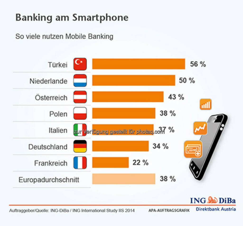 ING-DiBa: Banking am Smartphone, © Aussender (14.08.2014)