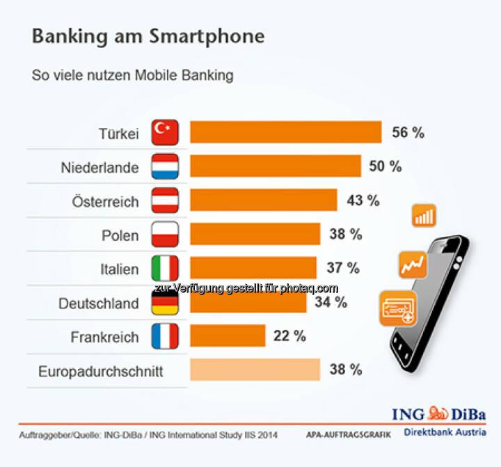 ING-DiBa: Banking am Smartphone