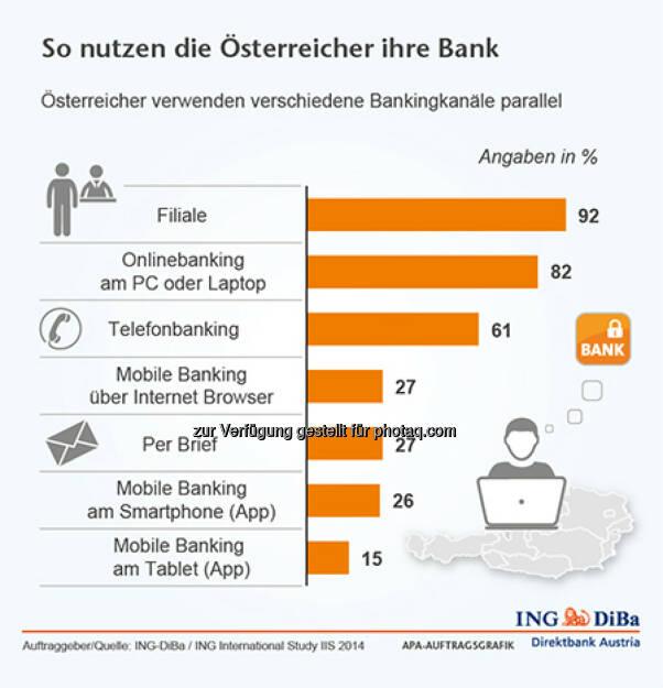 ING-DiBa: So nutzen die Österreicher ihre Bank, © Aussender (14.08.2014)