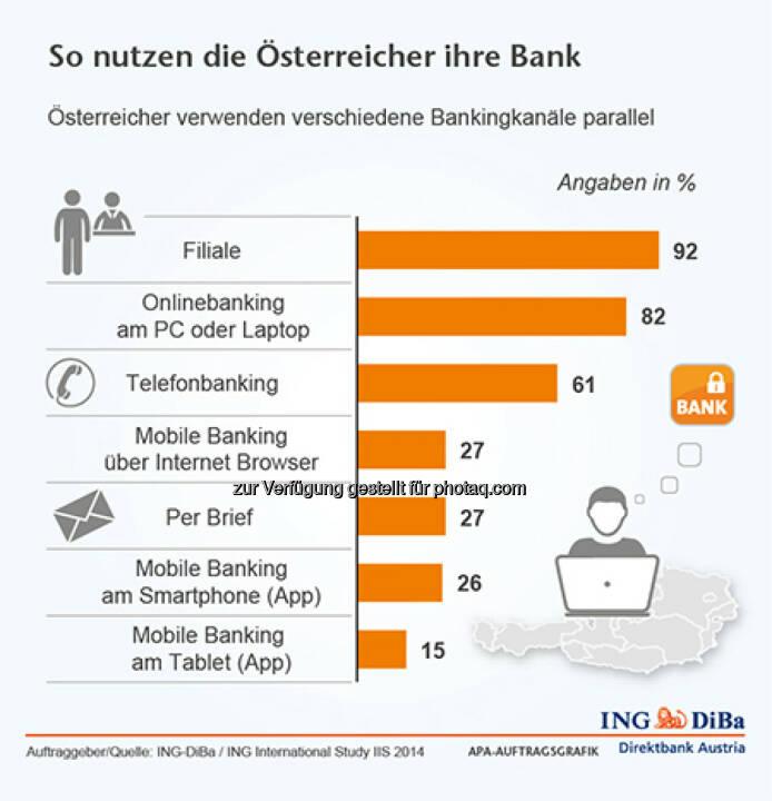 ING-DiBa: So nutzen die Österreicher ihre Bank