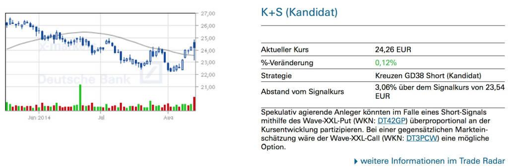 K+S (Kandidat): Spekulativ agierende Anleger könnten im Falle eines Short-Signals mithilfe des Wave-XXL-Put (WKN: DT42GP) überproportional an der Kursentwicklung partizipieren. Bei einer gegensätzlichen Markteinschätzung wäre der Wave-XXL-Call (WKN: DT3PCW) eine mögliche Option, © Quelle: www.trade-radar.de (15.08.2014)