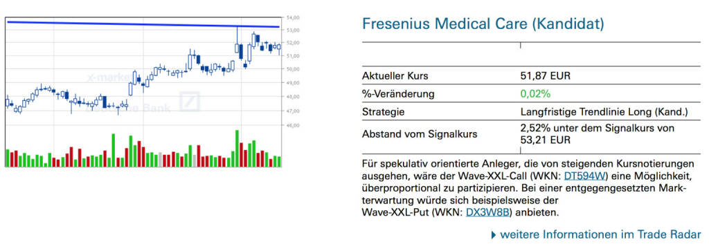 Fresenius Medical Care (Kandidat): Für spekulativ orientierte Anleger, die von steigenden Kursnotierungen ausgehen, wäre der Wave-XXL-Call (WKN: DT594W) eine Möglichkeit, überproportional zu partizipieren. Bei einer entgegengesetzten Markterwartung würde sich beispielsweise der Wave-XXL-Put (WKN: DX3W8B) anbieten, © Quelle: www.trade-radar.de (15.08.2014)