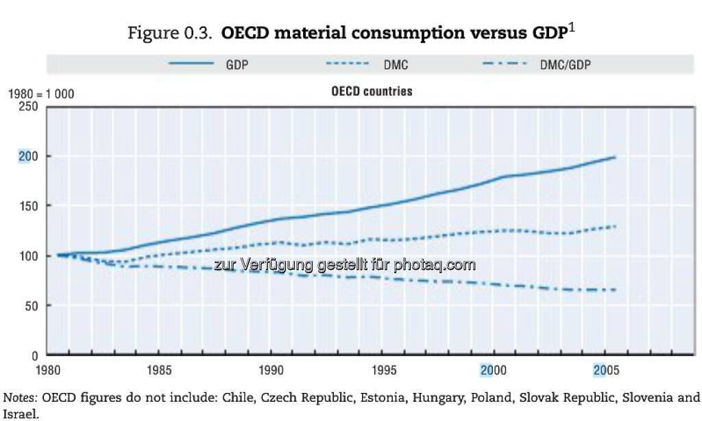 Wert-Arbeit: 1,8 Millionen Menschen arbeiten EU-weit in der Recyclingindustrie. 550.000 zusätzliche Jobs könnten geschaffen werden, wenn die Wiederverwendung von Wertstoffen von 50% auf 70% stiege. Mehr unter http://bit.ly/XbRNn9 (Sustainable Materials Management, S. 20), © OECD (17.01.2013)