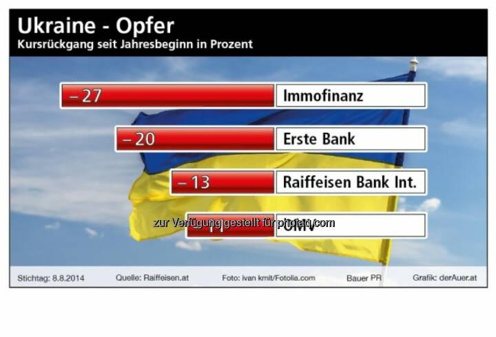 Ukraine-Opfer Immofinanz, Erste, RBI, OMV (Anm.: der Grafikersteller hat die Immofinanz nicht um die Buwog bereinigt, sonst wäre das Minus nur halb so gross).  (c) derAuer Grafik Buch Web
