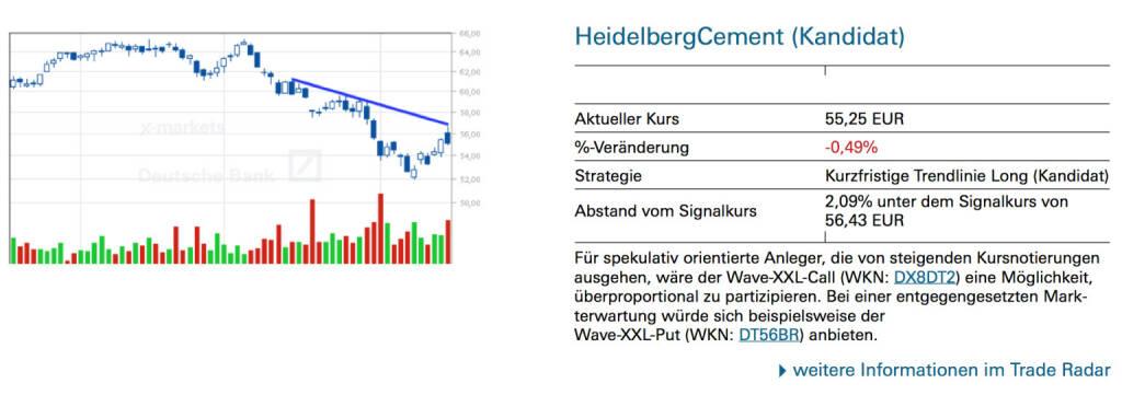 HeidelbergCement (Kandidat): Für spekulativ orientierte Anleger, die von steigenden Kursnotierungen ausgehen, wäre der Wave-XXL-Call (WKN: DX8DT2) eine Möglichkeit, überproportional zu partizipieren. Bei einer entgegengesetzten Markterwartung würde sich beispielsweise der Wave-XXL-Put (WKN: DT56BR) anbieten., © Quelle: www.trade-radar.de (18.08.2014)