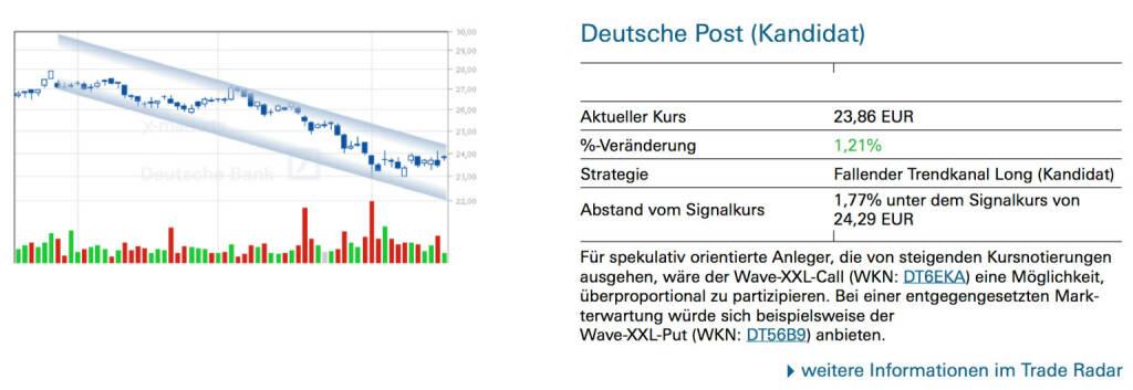 Deutsche Post (Kandidat): Für spekulativ orientierte Anleger, die von steigenden Kursnotierungen ausgehen, wäre der Wave-XXL-Call (WKN: DT6EKA) eine Möglichkeit, überproportional zu partizipieren. Bei einer entgegengesetzten Markterwartung würde sich beispielsweise der Wave-XXL-Put (WKN: DT56B9) anbieten., © Quelle: www.trade-radar.de (19.08.2014)