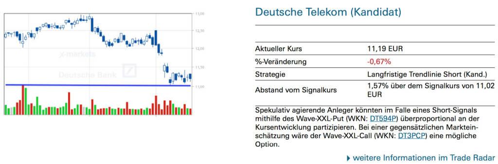 Deutsche Telekom (Kandidat): Spekulativ agierende Anleger könnten im Falle eines Short-Signals mithilfe des Wave-XXL-Put (WKN: DT594P) überproportional an der Kursentwicklung partizipieren. Bei einer gegensätzlichen Markteinschätzung wäre der Wave-XXL-Call (WKN: DT3PCP) eine mögliche Option., © Quelle: www.trade-radar.de (20.08.2014)