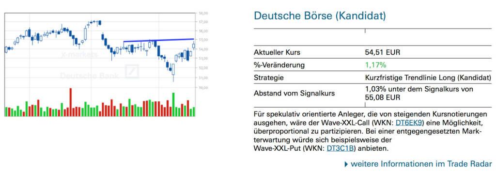 Deutsche Börse (Kandidat): Für spekulativ orientierte Anleger, die von steigenden Kursnotierungen ausgehen, wäre der Wave-XXL-Call (WKN: DT6EK9) eine Möglichkeit, überproportional zu partizipieren. Bei einer entgegengesetzten Markterwartung würde sich beispielsweise derWave-XXL-Put (WKN: DT3C1B) anbieten., © Quelle: www.trade-radar.de (20.08.2014)